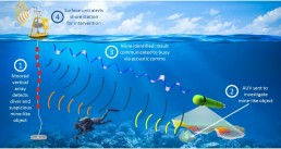 Autonomous Underwater Vehicles, AUV, ROV, Unmanned vehicles, underwater communication systems, DSP Comm