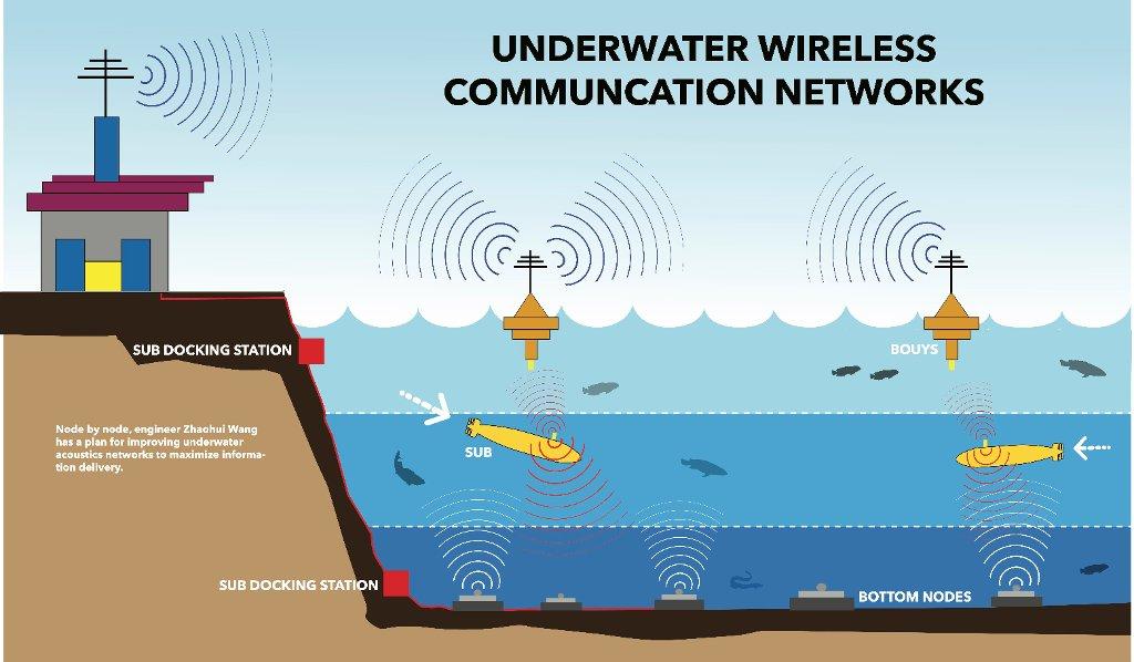 Image result for Underwater Wireless Communication